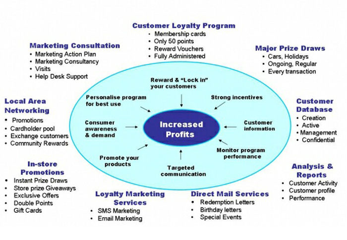 Customer Loyalty Program